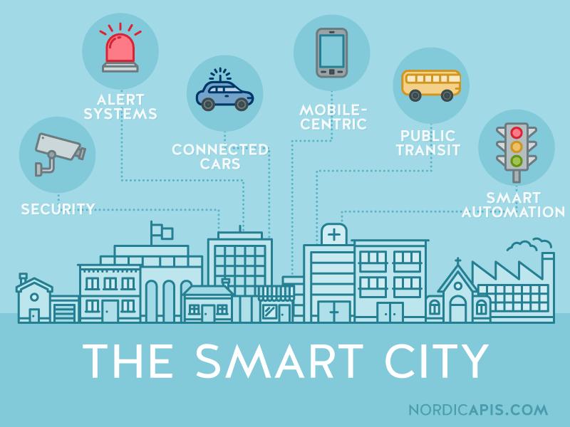 Smart City và Bất động sản ca cấp